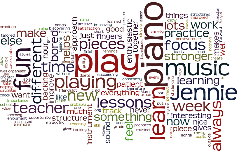 Wordle covering the above questions